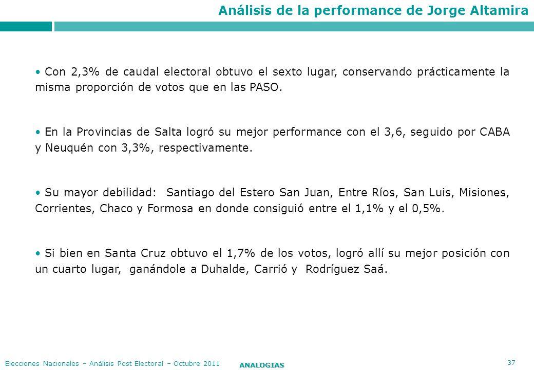 37 ANALOGIAS Elecciones Nacionales – Análisis Post Electoral – Octubre 2011 Con 2,3% de caudal electoral obtuvo el sexto lugar, conservando prácticame