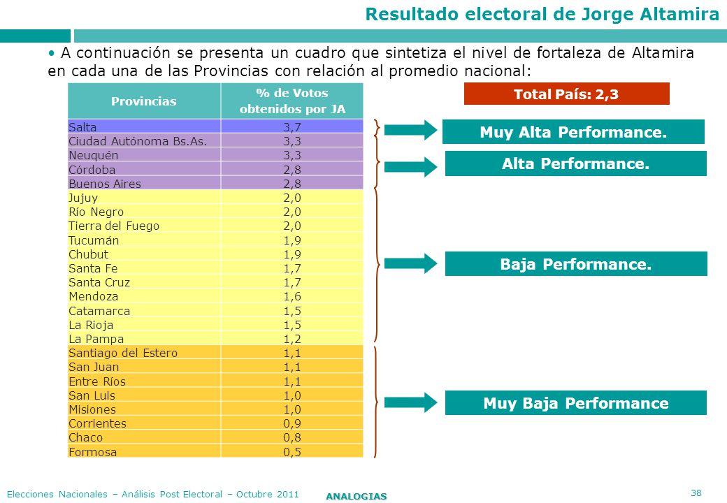 38 ANALOGIAS Elecciones Nacionales – Análisis Post Electoral – Octubre 2011 Total País: 2,3 Provincias % de Votos obtenidos por JA Salta3,7 Ciudad Aut
