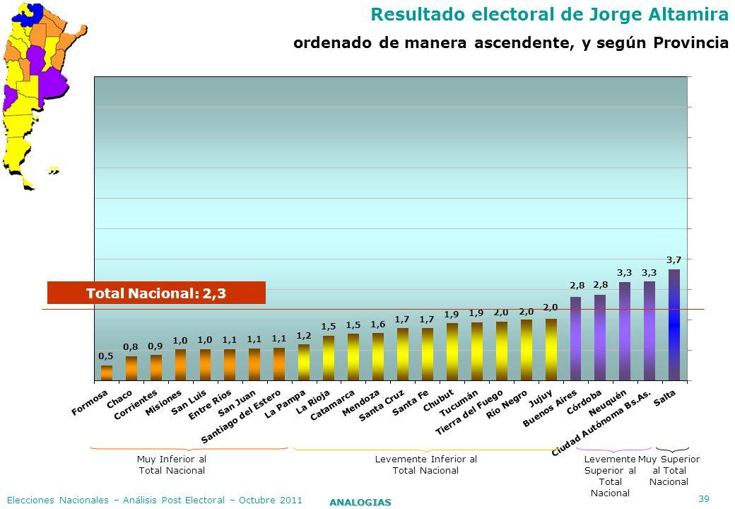 39 ANALOGIAS Elecciones Nacionales – Análisis Post Electoral – Octubre 2011 Resultado electoral de Jorge Altamira ordenado de manera ascendente, y seg