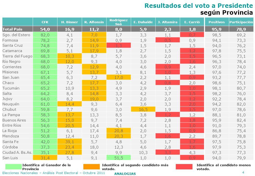 45 ANALOGIAS Elecciones Nacionales – Análisis Post Electoral – Octubre 2011 Cantidad de electores por Provincia ProvinciasTotal Electores % del total del país Buenos Aires10.825.44037,5 Córdoba2.501.7448,7 Cdad de Bs.As.2.493.1138,6 Santa Fe2.440.2848,5 Mendoza1.231.3864,3 Tucumán1.018.2663,5 Entre Ríos921.6903,2 Salta819.1562,8 Chaco761.8882,6 Misiones722.2892,5 Corrientes699.4702,4 Santiago del Estero601.3582,1 San Juan468.2871,6 Jujuy444.0691,5 Río Negro439.0871,5 Neuquén406.8381,4 Chubut360.4781,2 Formosa360.1941,2 San Luis311.9311,1 Catamarca258.2810,9 La Pampa250.2060,9 La Rioja231.9250,8 Santa Cruz199.8020,7 Tierra del Fuego99.9800,3