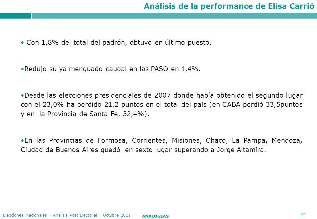 41 ANALOGIAS Elecciones Nacionales – Análisis Post Electoral – Octubre 2011 Con 1,8% del total del padrón, obtuvo en último puesto. Redujo su ya mengu