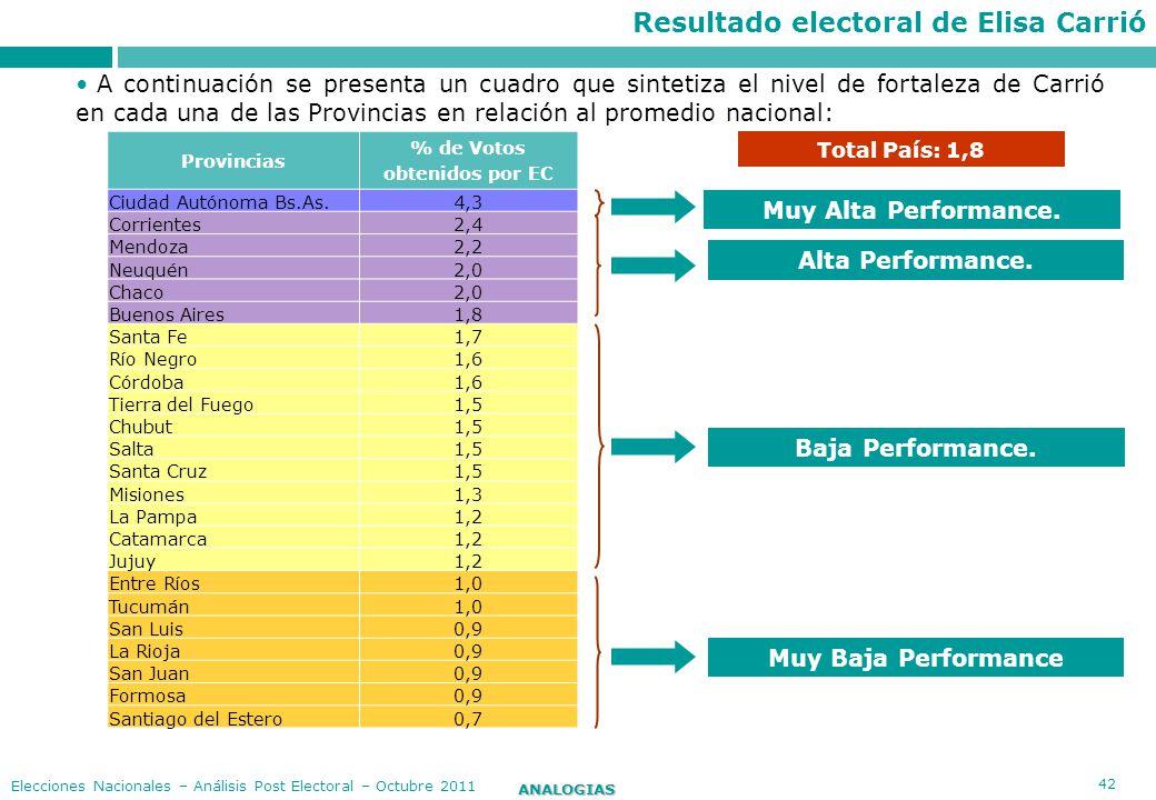 42 ANALOGIAS Elecciones Nacionales – Análisis Post Electoral – Octubre 2011 Total País: 1,8 Provincias % de Votos obtenidos por EC Ciudad Autónoma Bs.