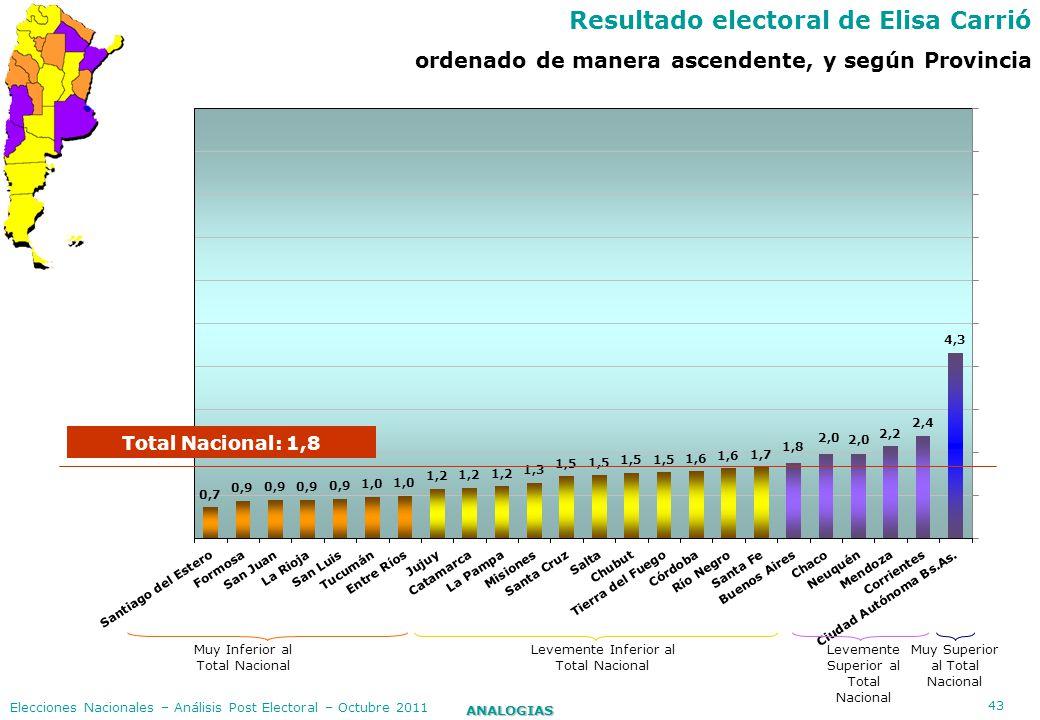 43 ANALOGIAS Elecciones Nacionales – Análisis Post Electoral – Octubre 2011 Resultado electoral de Elisa Carrió ordenado de manera ascendente, y según