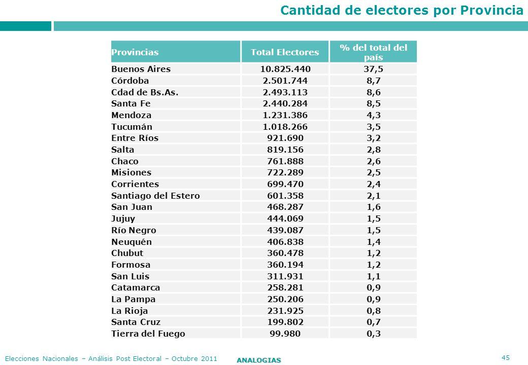 45 ANALOGIAS Elecciones Nacionales – Análisis Post Electoral – Octubre 2011 Cantidad de electores por Provincia ProvinciasTotal Electores % del total