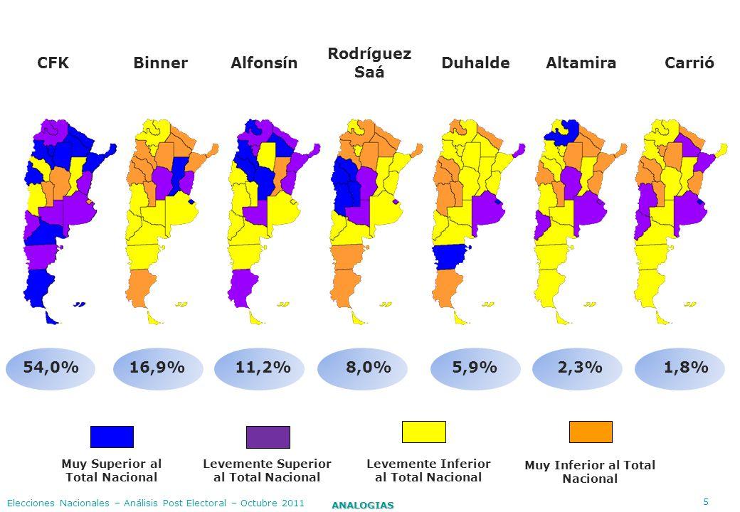 5 ANALOGIAS Elecciones Nacionales – Análisis Post Electoral – Octubre 2011 CFK BinnerAlfonsín Rodríguez Saá DuhaldeAltamira Carrió Muy Superior al Tot