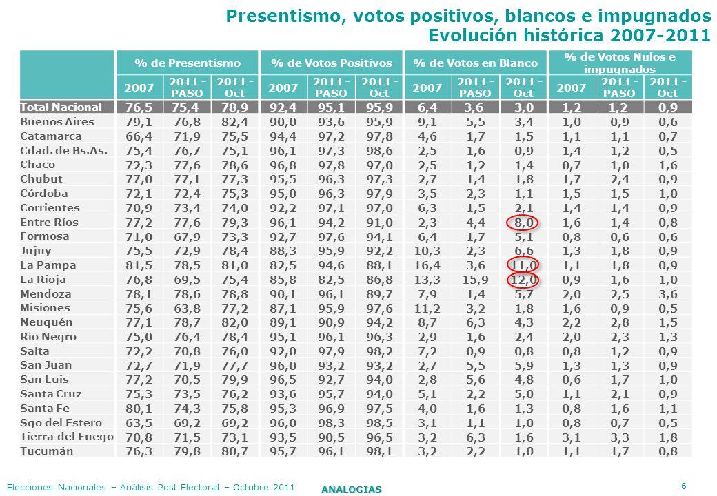 6 ANALOGIAS Elecciones Nacionales – Análisis Post Electoral – Octubre 2011 Presentismo, votos positivos, blancos e impugnados Evolución histórica 2007