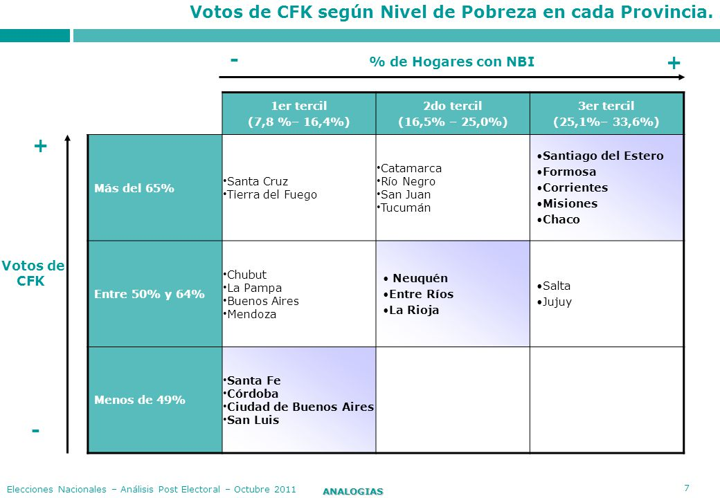 18 ANALOGIAS Elecciones Nacionales – Análisis Post Electoral – Octubre 2011 A continuación se presenta un cuadro que sintetiza el nivel de fortaleza de CFK en cada una de las Provincias en relación al promedio nacional: Provincias % de Votos obtenidos por CFK Santiago del Estero82,0 Formosa78,2 Santa Cruz74,8 Catamarca69,8 Tierra del Fuego68,3 Río Negro68,0 Corrientes68,0 Misiones67,1 San Juan65,4 Chaco65,2 Tucumán65,2 Salta64,2 Jujuy64,0 Neuquén61,0 Chubut59,8 La Pampa58,3 Buenos Aires56,3 Entre Ríos54,6 La Rioja51,2 Mendoza50,8 Santa Fe42,0 Córdoba37,3 Ciudad Autónoma Bs.As.35,1 San Luis31,4 Alta Performance.