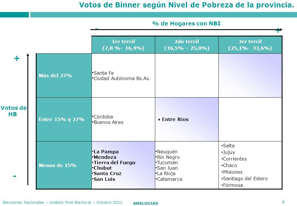 9 ANALOGIAS Elecciones Nacionales – Análisis Post Electoral – Octubre 2011 Resultado evolutivo voto CFK 2007-2011 Oct-07 Generales Ago-11 PASO Oct-11 Generales Diferencia entre 2007-2011 Total País45,350,154,08,7 Neuquén37,255,261,023,8 San Luis11,628,431,419,8 Catamarca53,363,769,816,5 Chaco49,560,965,215,7 Corrientes54,163,368,013,9 Tierra del Fuego54,661,968,313,7 Córdoba23,834,237,313,5 Cdad de Bs.As.23,830,135,111,3 Río Negro56,959,968,011,1 Buenos Aires45,953,156,310,4 La Pampa48,147,958,310,2 Entre Ríos45,545,854,69,1 San Juan58,265,565,47,2 Santa Fe35,537,942,06,5 Santa Cruz68,565,574,86,3 Formosa74,170,278,24,1 Santiago del Estero79,580,182,02,5 Tucumán62,765,565,22,5 La Rioja48,850,551,22,4 Jujuy62,057,864,02,0 Misiones69,363,867,1-2,2 Chubut66,351,659,8-6,5 Mendoza60,946,950,8-10,1 Salta75,862,364,2-11,6 según Provincia