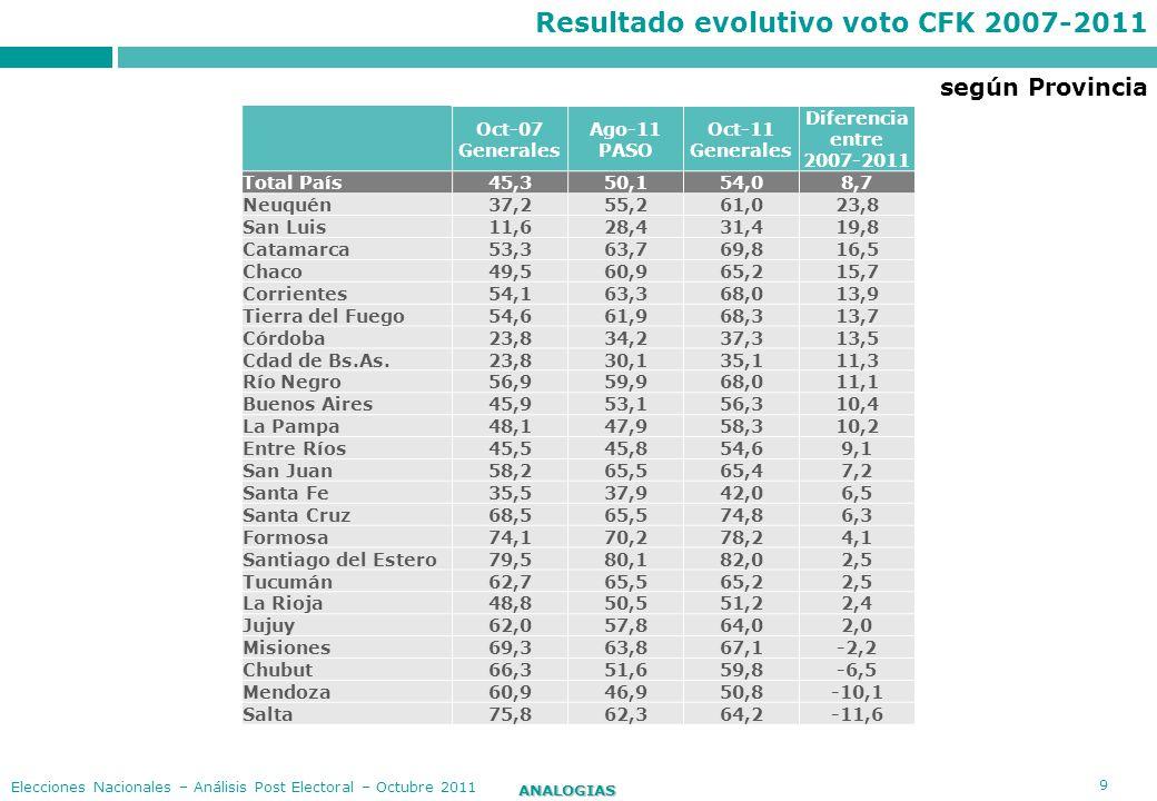 10 ANALOGIAS Elecciones Nacionales – Análisis Post Electoral – Octubre 2011 Resultado evolutivo voto Binner PASO 2011- Generales 2011 Ago-11 PASO Oct-11 Generales Diferencia entre PASO y Generales Total País10,316,96,6 Cdad de Bs.As.14,327,813,5 Córdoba14,623,48,8 Entre Ríos13,320,57,2 Buenos Aires7,915,07,1 La Pampa7,013,76,7 Santa Fe32,839,16,3 Río Negro6,612,05,4 Tucumán5,810,95,1 Mendoza7,312,45,1 Neuquén9,914,44,5 Chaco2,97,24,3 Corrientes3,27,24,0 Chubut4,07,73,7 San Juan2,86,33,5 Tierra del Fuego7,010,33,3 Salta5,18,43,3 Jujuy5,38,22,9 Catamarca2,45,12,7 La Rioja3,46,12,7 Misiones3,15,72,6 Santa Cruz4,87,42,6 San Luis3,05,12,1 Santiago del Estero2,44,11,7 Formosa2,32,70,4 según Provincia