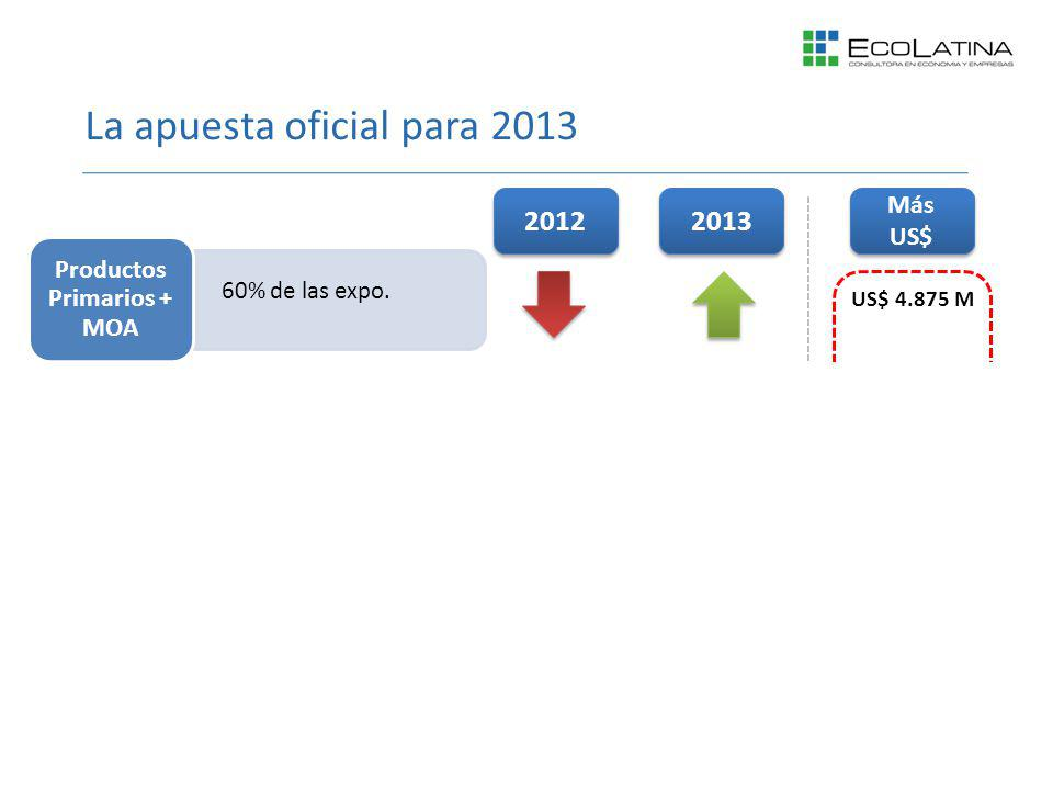 La apuesta oficial para 2013 2012 2013 Más US$ Más US$ US$ 4.875 M US$ 1.200 M Productos Primarios + MOA Brasil Unión Europea Obligaciones en US$ 60% de las expo.