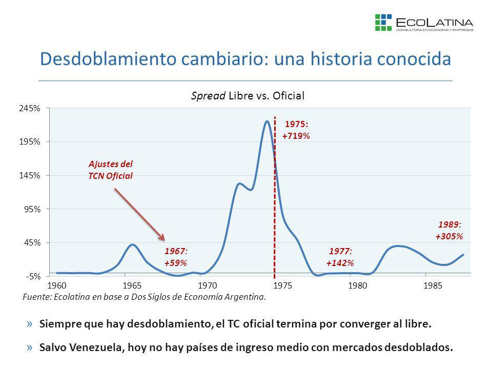 Desdoblamiento cambiario: una historia conocida »Siempre que hay desdoblamiento, el TC oficial termina por converger al libre. »Salvo Venezuela, hoy n