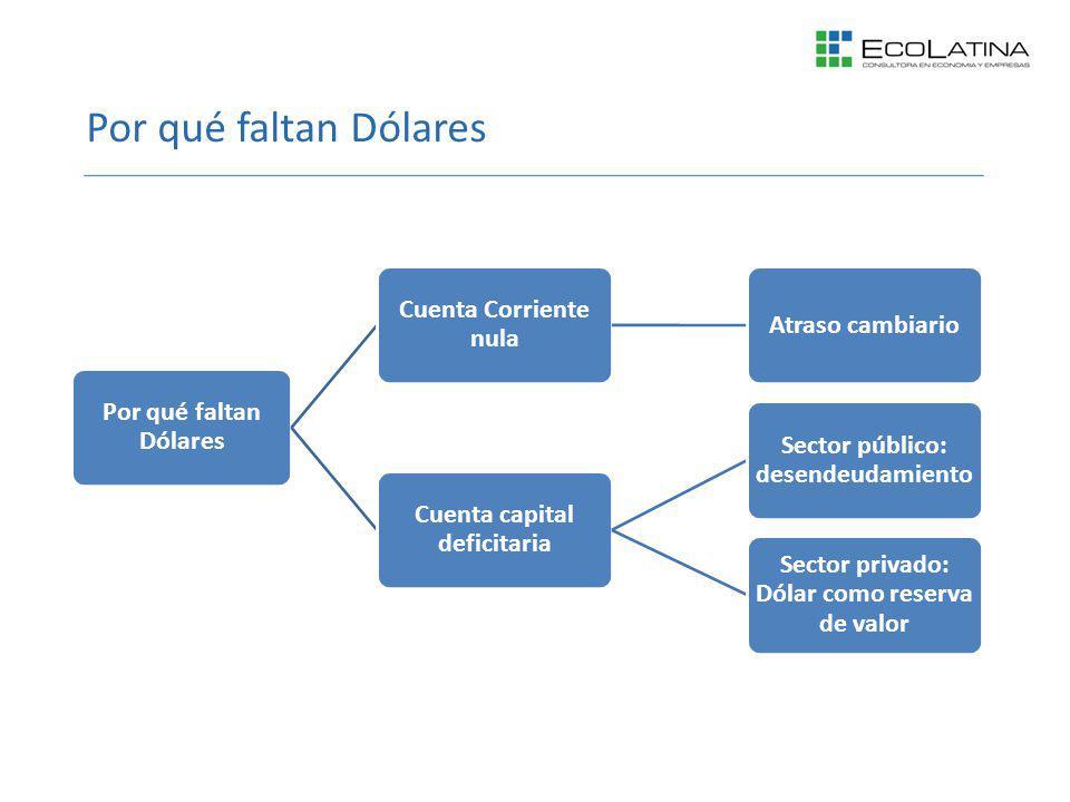 Por qué faltan Dólares Cuenta Corriente nula Atraso cambiario Cuenta capital deficitaria Sector público: desendeudamiento Sector privado: Dólar como r