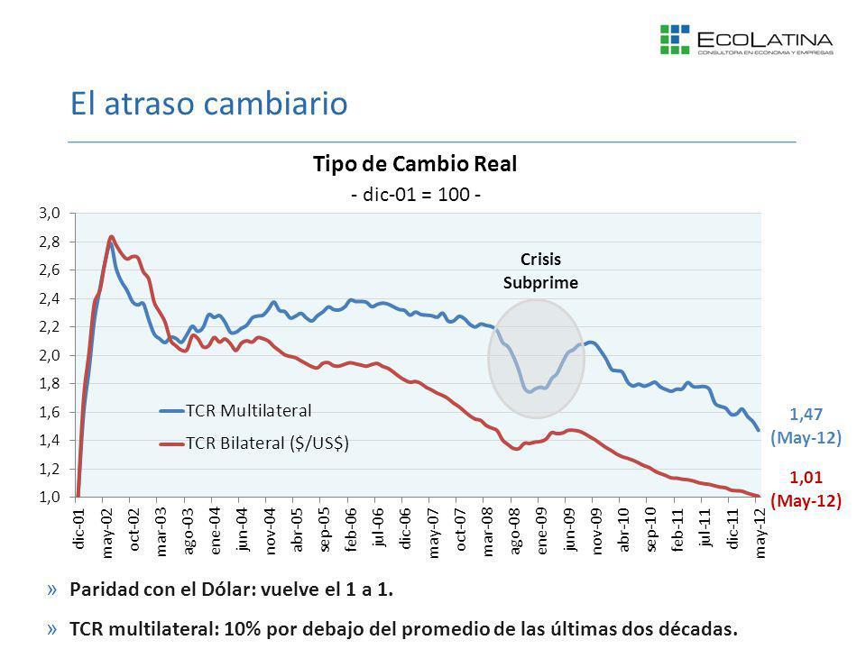 El atraso cambiario »Paridad con el Dólar: vuelve el 1 a 1. »TCR multilateral: 10% por debajo del promedio de las últimas dos décadas.