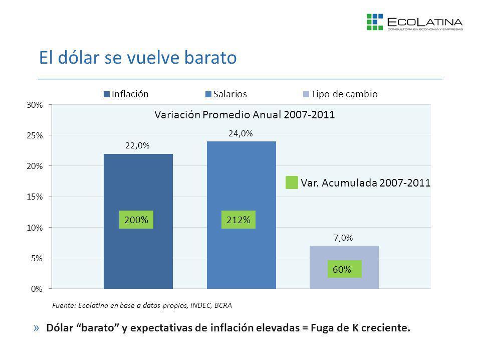 El dólar se vuelve barato »Dólar barato y expectativas de inflación elevadas = Fuga de K creciente. Variación Promedio Anual 2007-2011 212%200% 60% Va