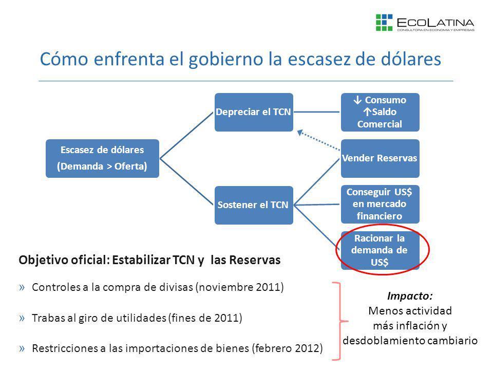 Cómo enfrenta el gobierno la escasez de dólares Escasez de dólares (Demanda > Oferta) Depreciar el TCN Consumo Saldo Comercial Sostener el TCNVender R