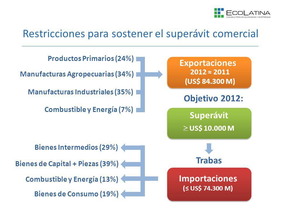 Restricciones para sostener el superávit comercial Importaciones ( US$ 74.300 M) Exportaciones 2012 2011 (US$ 84.300 M) Superávit US$ 10.000 M Objetivo 2012: Trabas Bienes de Consumo (19%) Bienes Intermedios (29%) Bienes de Capital + Piezas (39%) Combustible y Energía (13%) Manufacturas Industriales (35%) Productos Primarios (24%) Combustible y Energía (7%) Manufacturas Agropecuarias (34%)