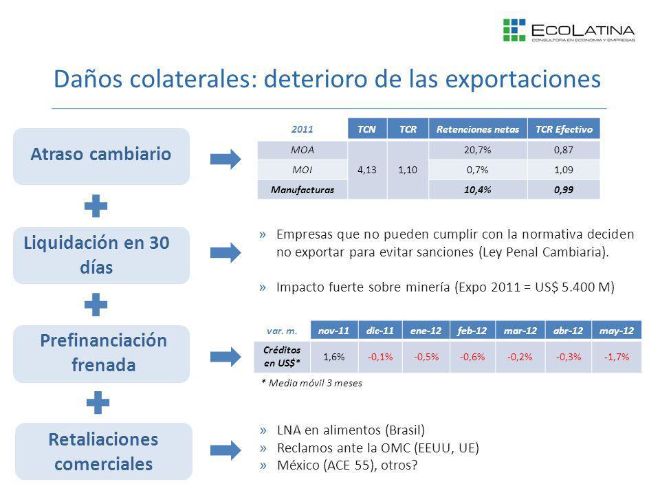 Daños colaterales: deterioro de las exportaciones Liquidación en 30 días Atraso cambiario Prefinanciación frenada 2011TCNTCRRetenciones netasTCR Efectivo MOA 4,131,10 20,7%0,87 MOI0,7%1,09 Manufacturas10,4%0,99 Menores exportaciones »Empresas que no pueden cumplir con la normativa deciden no exportar para evitar sanciones (Ley Penal Cambiaria).