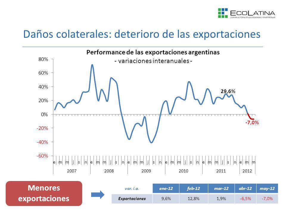 Daños colaterales: deterioro de las exportaciones Menores exportaciones var. i.a.ene-12feb-12mar-12abr-12may-12 Exportaciones9,6%12,8%1,9%-6,5%-7,0%