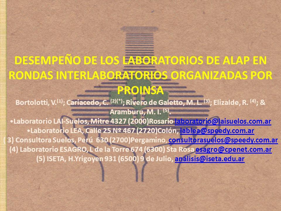 Poster DESEMPEÑO DE LOS LABORATORIOS DE ALAP EN RONDAS INTERLABORATORIOS ORGANIZADAS POR PROINSA Bortolotti, V. (1) ; Cariacedo, C. (2)(*) ; Rivero de