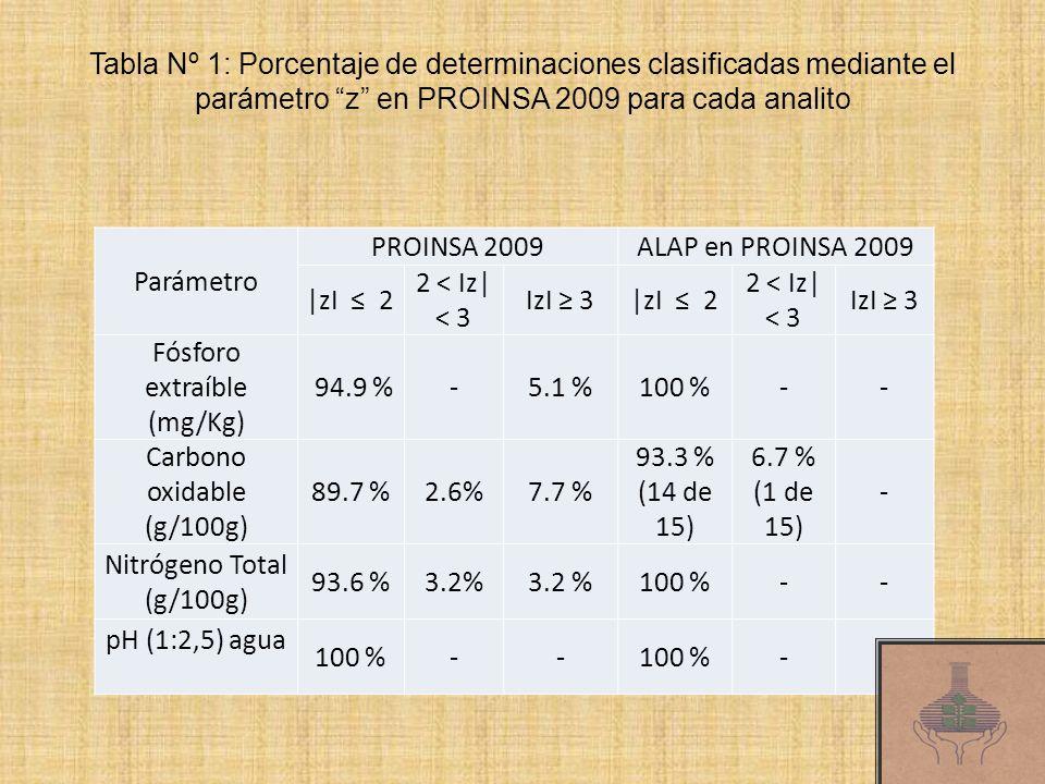 Tabla Nº 1: Porcentaje de determinaciones clasificadas mediante el parámetro z en PROINSA 2009 para cada analito Parámetro PROINSA 2009ALAP en PROINSA 2009 |zI 2 2 < Iz| < 3 IzI 3|zI 2 2 < Iz| < 3 IzI 3 Fósforo extraíble (mg/Kg) 94.9 %-5.1 %100 %-- Carbono oxidable (g/100g) 89.7 %2.6%7.7 % 93.3 % (14 de 15) 6.7 % (1 de 15) - Nitrógeno Total (g/100g) 93.6 %3.2% 100 %-- pH (1:2,5) agua 100 %-- --