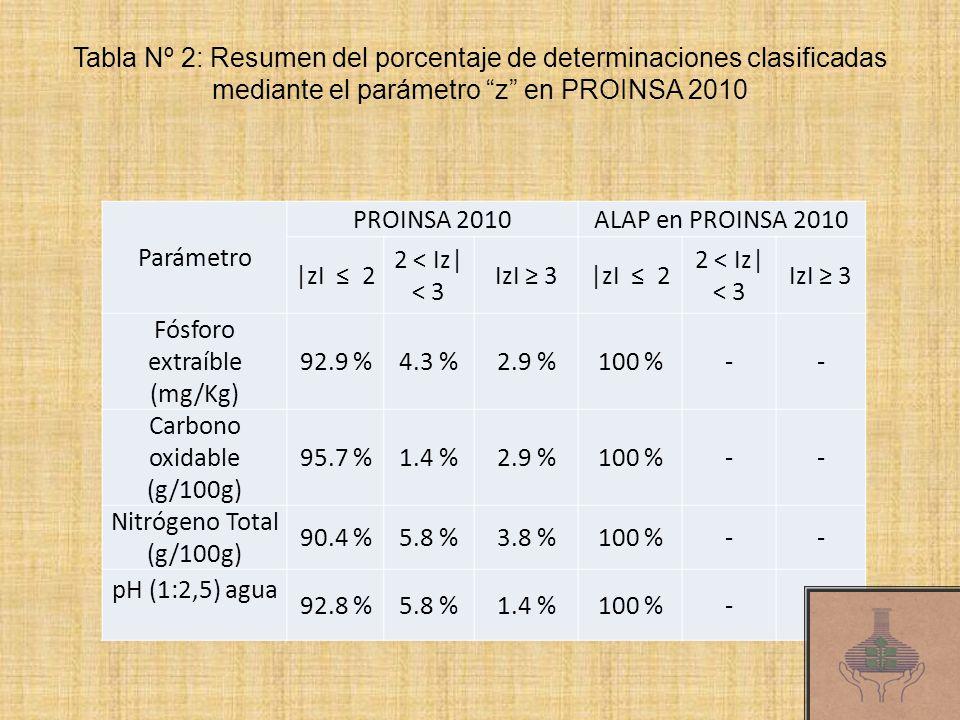 Tabla Nº 2: Resumen del porcentaje de determinaciones clasificadas mediante el parámetro z en PROINSA 2010 Parámetro PROINSA 2010ALAP en PROINSA 2010 |zI 2 2 < Iz| < 3 IzI 3|zI 2 2 < Iz| < 3 IzI 3 Fósforo extraíble (mg/Kg) 92.9 %4.3 %2.9 %100 %-- Carbono oxidable (g/100g) 95.7 %1.4 %2.9 %100 %-- Nitrógeno Total (g/100g) 90.4 %5.8 %3.8 %100 %-- pH (1:2,5) agua 92.8 %5.8 %1.4 %100 %--