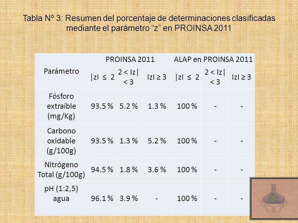 Tabla Nº 3: Resumen del porcentaje de determinaciones clasificadas mediante el parámetro z en PROINSA 2011 Parámetro PROINSA 2011ALAP en PROINSA 2011 |zI 2 2 < Iz| < 3 IzI 3|zI 2 2 < Iz| < 3 IzI 3 Fósforo extraíble (mg/Kg) 93.5 %5.2 %1.3 %100 %-- Carbono oxidable (g/100g) 93.5 %1.3 %5.2 %100 %-- Nitrógeno Total (g/100g) 94.5 %1.8 %3.6 %100 %-- pH (1:2,5) agua 96.1 %3.9 %-100 %--