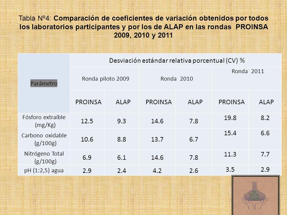 Tabla Nº4: Comparación de coeficientes de variación obtenidos por todos los laboratorios participantes y por los de ALAP en las rondas PROINSA 2009, 2010 y 2011 Parámetro Desviación estándar relativa porcentual (CV) % Ronda piloto 2009Ronda 2010 Ronda 2011 PROINSAALAPPROINSAALAPPROINSAALAP Fósforo extraíble (mg/Kg) 12.59.314.67.8 19.88.2 Carbono oxidable (g/100g) 10.68.813.76.7 15.46.6 Nitrógeno Total (g/100g) 6.96.114.67.8 11.37.7 pH (1:2,5) agua 2.92.44.22.6 3.52.9.