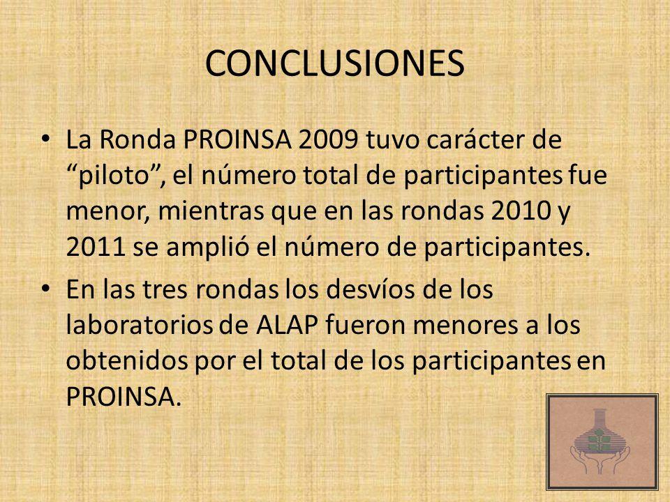 CONCLUSIONES La Ronda PROINSA 2009 tuvo carácter de piloto, el número total de participantes fue menor, mientras que en las rondas 2010 y 2011 se ampl