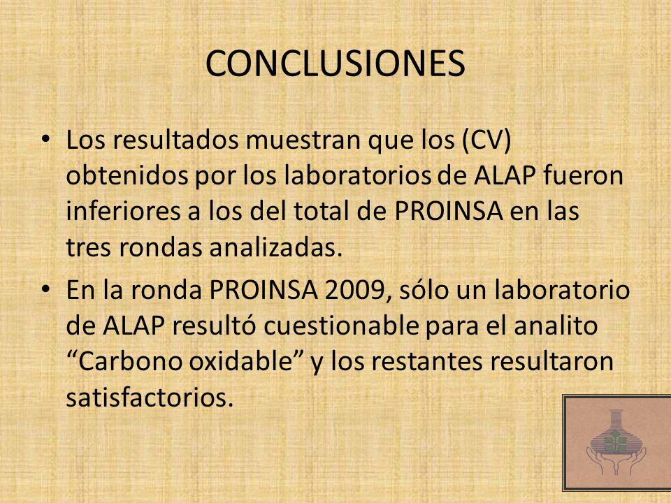 CONCLUSIONES Los resultados muestran que los (CV) obtenidos por los laboratorios de ALAP fueron inferiores a los del total de PROINSA en las tres rondas analizadas.