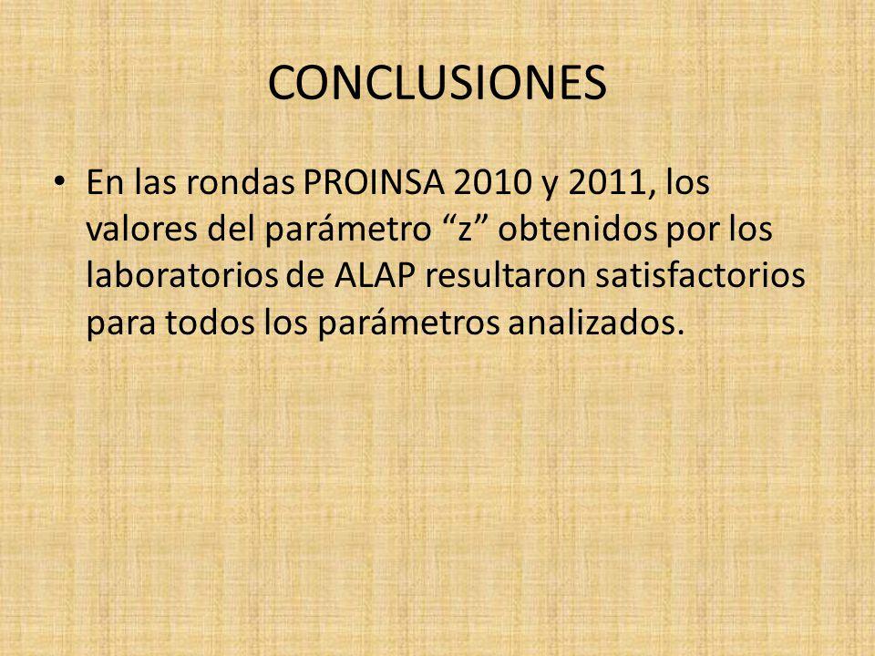 CONCLUSIONES En las rondas PROINSA 2010 y 2011, los valores del parámetro z obtenidos por los laboratorios de ALAP resultaron satisfactorios para todo