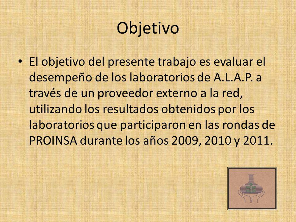 Objetivo El objetivo del presente trabajo es evaluar el desempeño de los laboratorios de A.L.A.P. a través de un proveedor externo a la red, utilizand