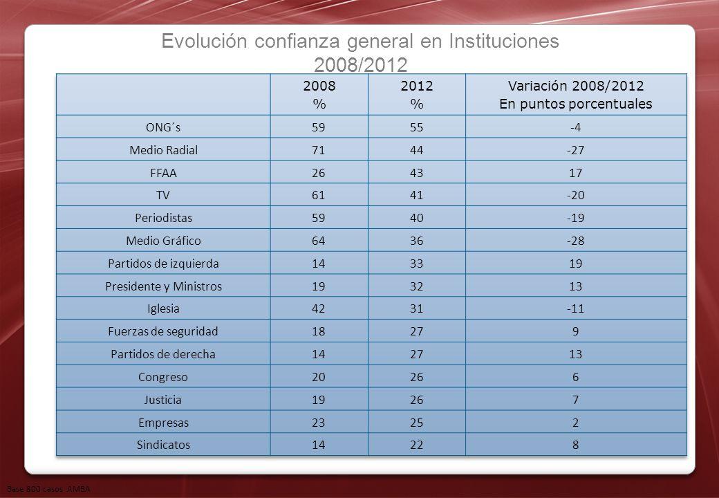 Evolución confianza general en Instituciones 2008/2012 Base 800 casos AMBA