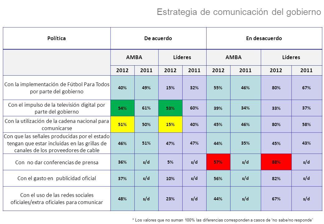 Estrategia de comunicación del gobierno PolíticaDe acuerdoEn desacuerdo AMBALíderesAMBALíderes 20122011201220112012201120122011 Con la implementación de Fútbol Para Todos por parte del gobierno 40% 49% 15% 32% 55% 46% 80% 67% Con el impulso de la televisión digital por parte del gobierno 54% 61% 53% 60% 39% 34% 33% 37% Con la utilización de la cadena nacional para comunicarse 51% 50% 15% 40% 45% 46% 80% 58% Con que las señales producidas por el estado tengan que estar incluidas en las grillas de canales de los proveedores de cable 46% 51% 47% 44% 35% 45% 43% Con no dar conferencias de prensa 36% s/d 5% s/d 57% s/d 88% s/d Con el gasto en publicidad oficial 37% s/d 10% s/d 56% s/d 82% s/d Con el uso de las redes sociales oficiales/extra oficiales para comunicar 48% s/d 23% s/d 44% s/d 67% s/d * Los valores que no suman 100% las diferencias corresponden a casos de no sabe/no responde