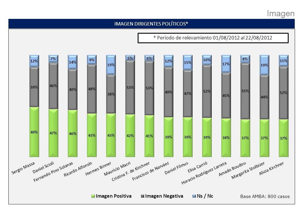 Imagen IMAGEN DIRIGENTES POLÍTICOS* Base AMBA: 800 casos * Periodo de relevamiento 01/08/2012 al 22/08/2012