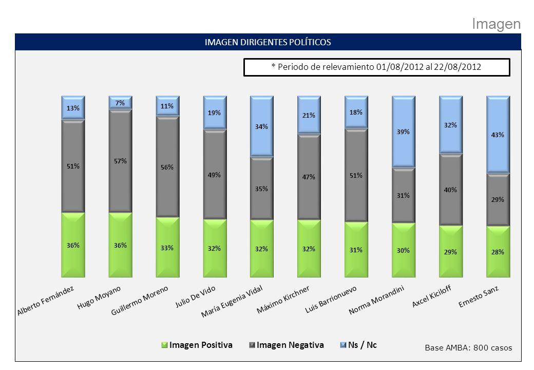 Imagen IMAGEN DIRIGENTES POLÍTICOS Base AMBA: 800 casos * Periodo de relevamiento 01/08/2012 al 22/08/2012