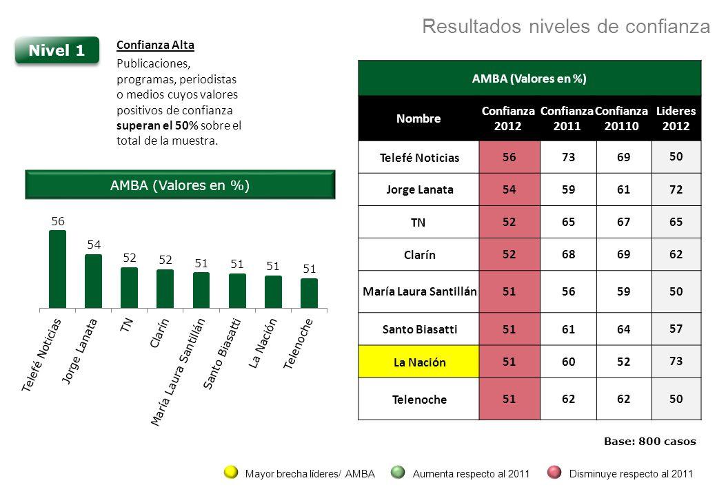 AMBA (Valores en %) Nombre Confianza 2012 Confianza 2011 Confianza 20110 Lideres 2012 Telefé Noticias567369 50 Jorge Lanata545961 72 TN526567 65 Clarín526869 62 María Laura Santillán515659 50 Santo Biasatti516164 57 La Nación516052 73 Telenoche5162 50 Nivel 1 Confianza Alta Publicaciones, programas, periodistas o medios cuyos valores positivos de confianza superan el 50% sobre el total de la muestra.