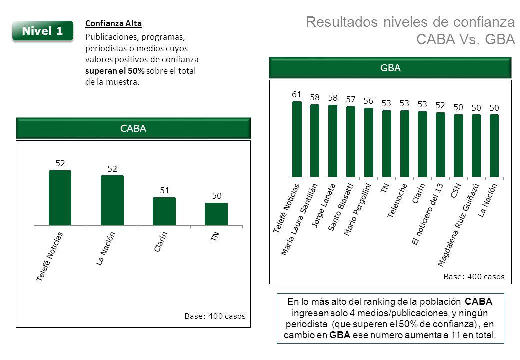 Resultados niveles de confianza CABA Vs. GBA CABA Nivel 1 Confianza Alta Publicaciones, programas, periodistas o medios cuyos valores positivos de con