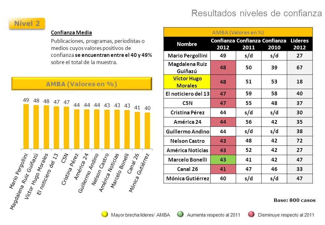 Nivel 2 Confianza Media Publicaciones, programas, periodistas o medios cuyos valores positivos de confianza se encuentran entre el 40 y 49% sobre el total de la muestra.
