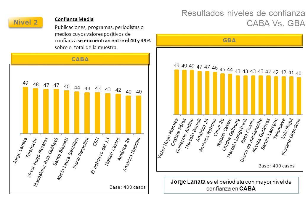 Resultados niveles de confianza CABA Vs. GBA Nivel 2 Confianza Media Publicaciones, programas, periodistas o medios cuyos valores positivos de confian