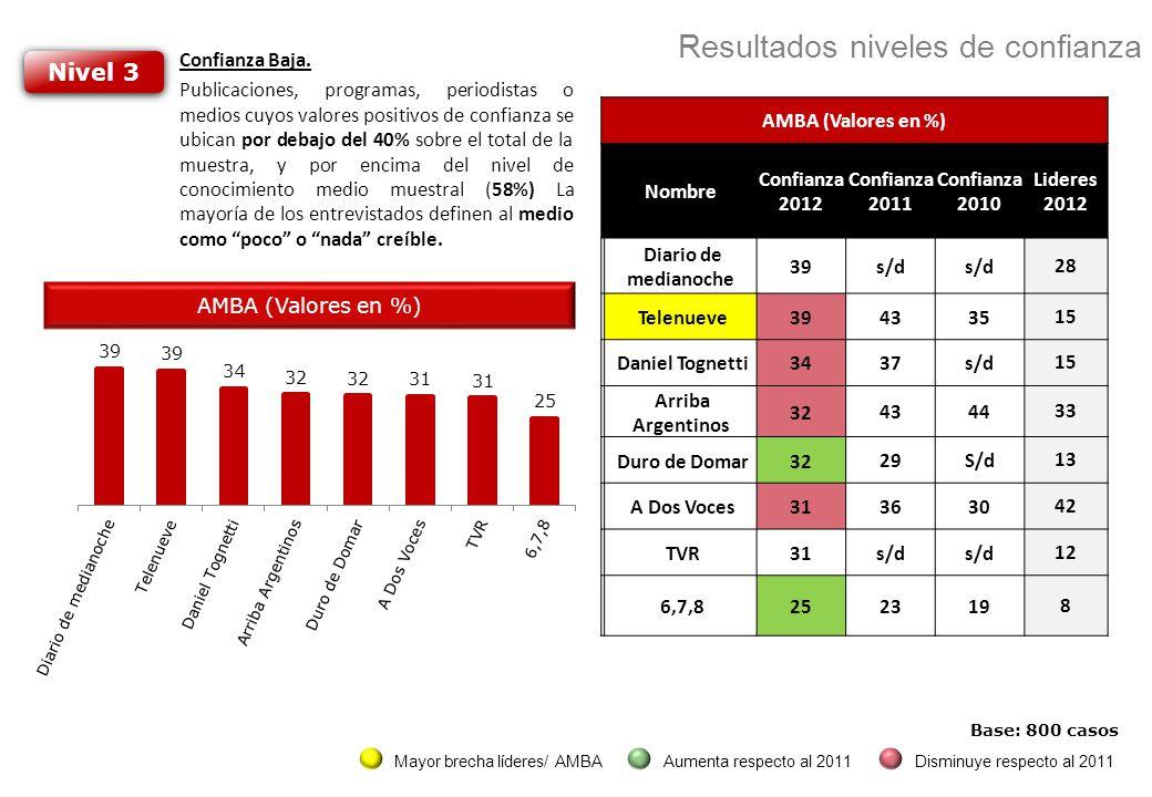 Nivel 3 Confianza Baja. Publicaciones, programas, periodistas o medios cuyos valores positivos de confianza se ubican por debajo del 40% sobre el tota