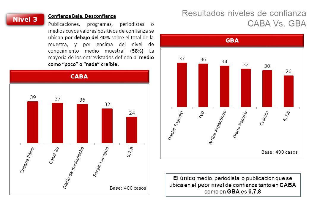 Resultados niveles de confianza CABA Vs. GBA CABA GBA Nivel 3 Confianza Baja. Desconfianza Publicaciones, programas, periodistas o medios cuyos valore