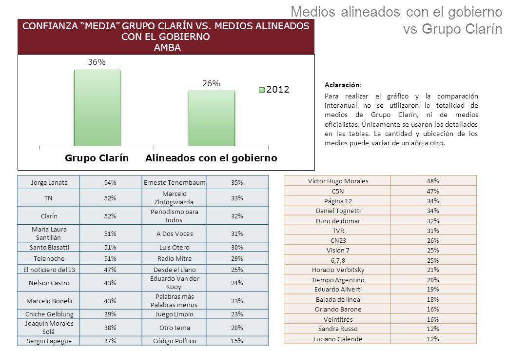 Medios alineados con el gobierno vs Grupo Clarín CONFIANZA MEDIA GRUPO CLARÍN VS. MEDIOS ALINEADOS CON EL GOBIERNO AMBA Víctor Hugo Morales48% C5N47%