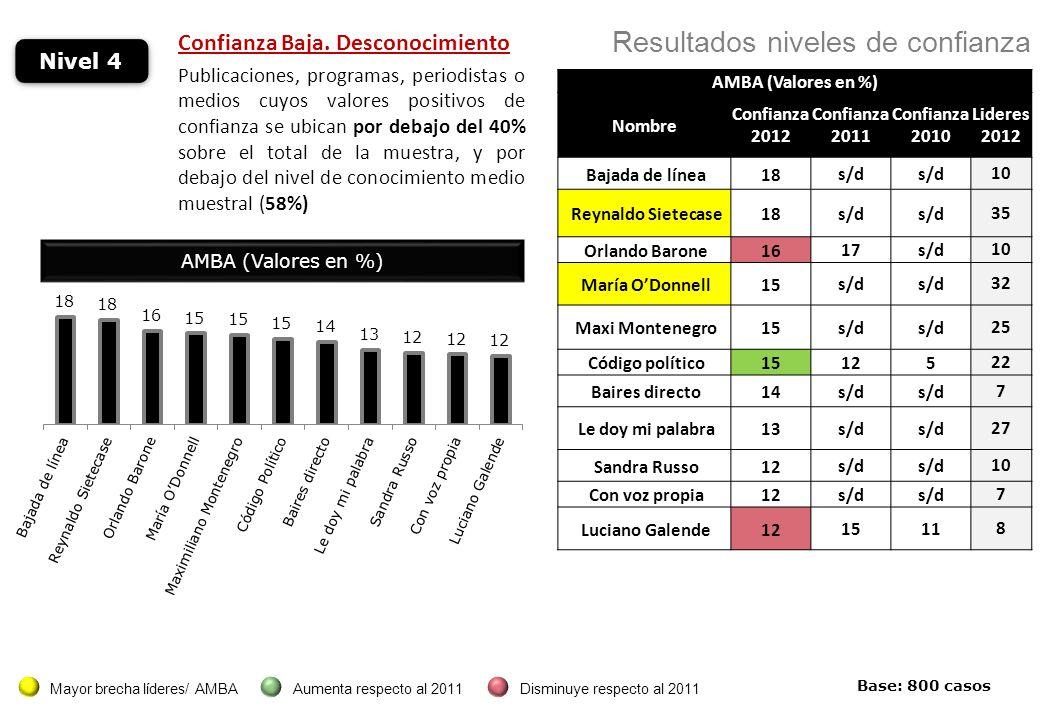 Nivel 4 Confianza Baja.