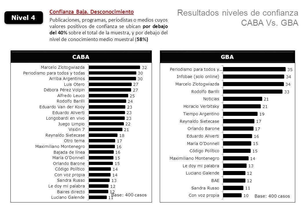 Resultados niveles de confianza CABA Vs. GBA CABA Nivel 4 Confianza Baja. Desconocimiento Publicaciones, programas, periodistas o medios cuyos valores