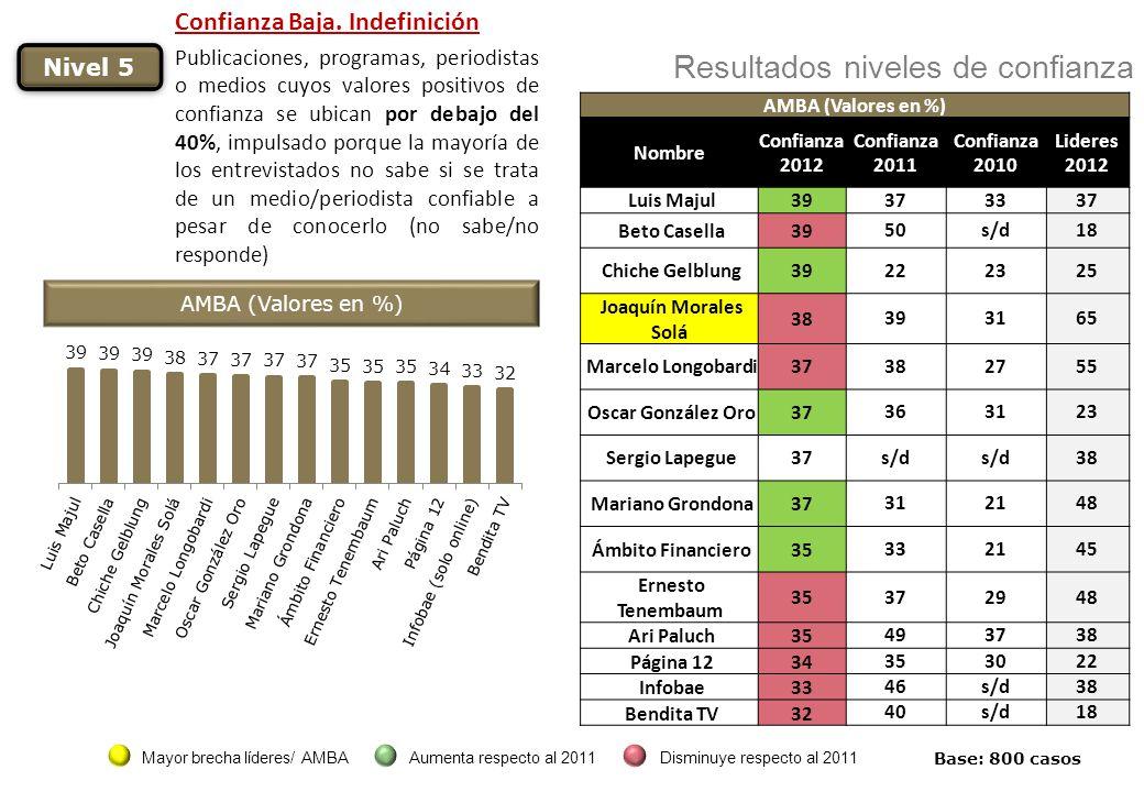 Base: 800 casos Nivel 5 Resultados niveles de confianza AMBA (Valores en %) Nombre Confianza 2012 Confianza 2011 Confianza 2010 Lideres 2012 Luis Maju