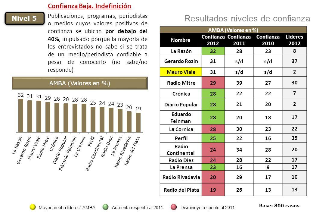 Nivel 5 Resultados niveles de confianza AMBA (Valores en %) Nombre Confianza 2012 Confianza 2011 Confianza 2010 Lideres 2012 La Razón32 28238 Gerardo