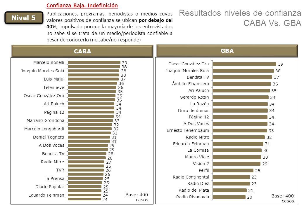 Resultados niveles de confianza CABA Vs. GBA CABA Nivel 5 Confianza Baja. Indefinición Publicaciones, programas, periodistas o medios cuyos valores po