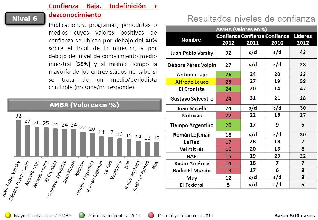 Nivel 6 Resultados niveles de confianza AMBA (Valores en %) Nombre Confianza 2012 Confianza 2011 Confianza 2010 Lideres 2012 Juan Pablo Varsky32 s/d 4