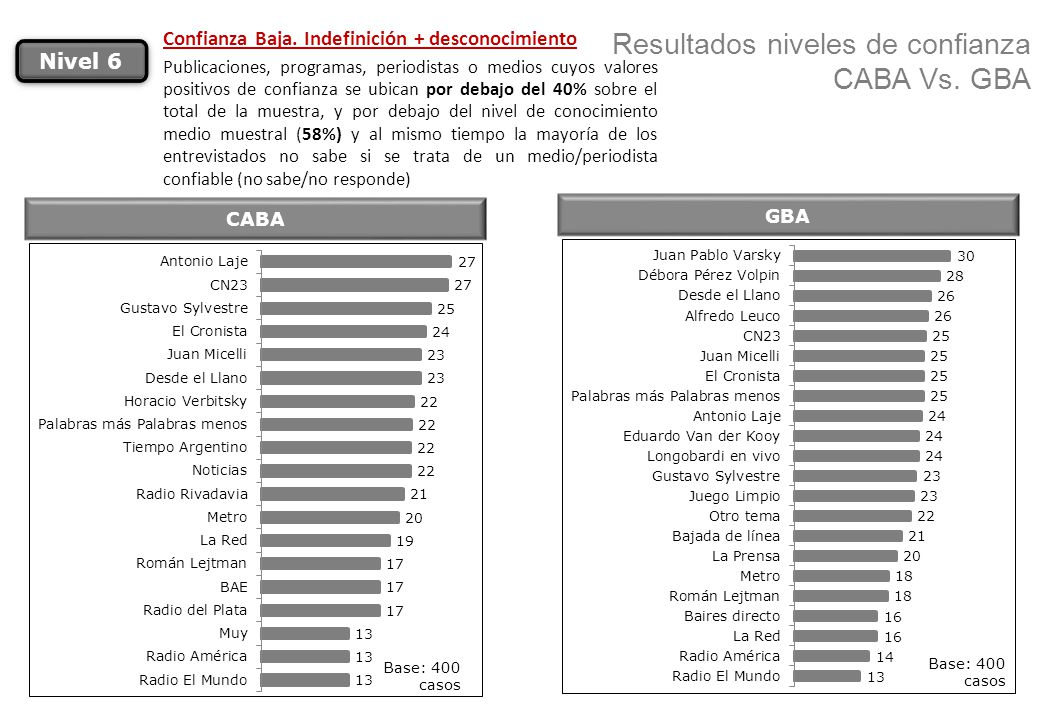 Resultados niveles de confianza CABA Vs. GBA CABA Nivel 6 Confianza Baja. Indefinición + desconocimiento Publicaciones, programas, periodistas o medio