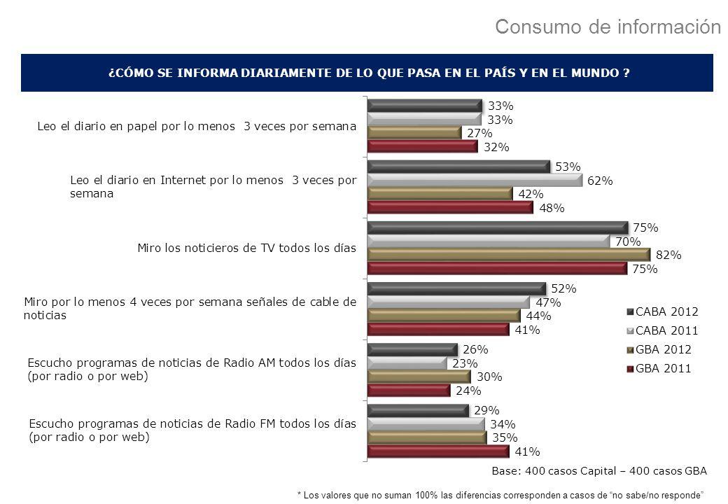 Consumo de información * Los valores que no suman 100% las diferencias corresponden a casos de no sabe/no responde